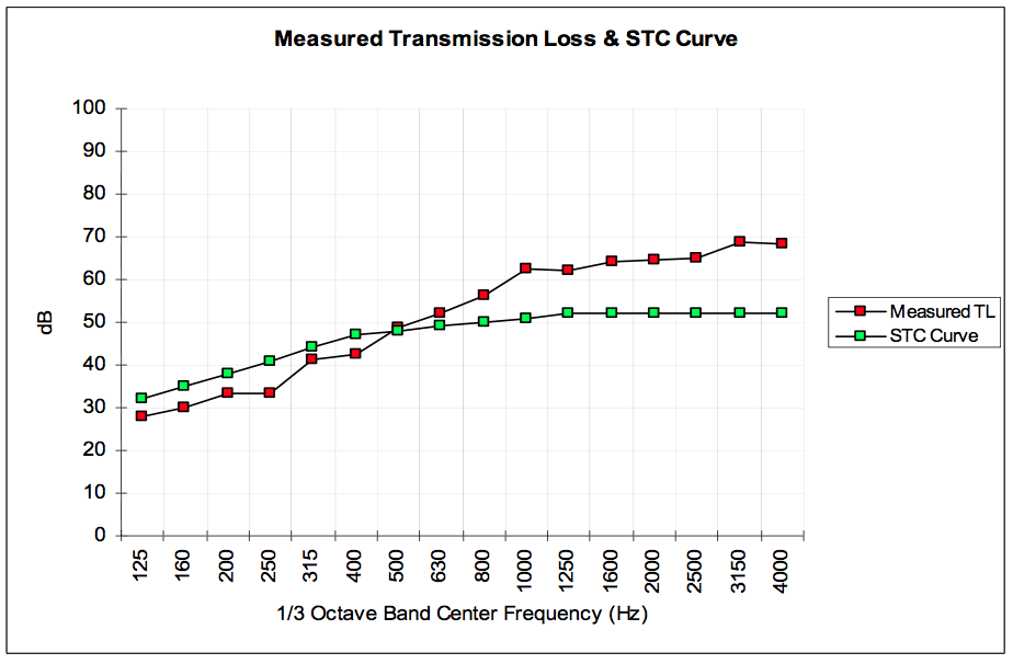 Measured-Transmission-Loss-and-STC-Curve